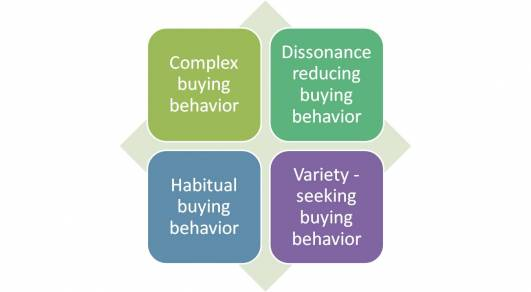 complex buying behaviour 1997-2-5  chapter 6 class notes  six stages to the consumer buying decision process (for complex decisions) actual purchasing is only one stage of the process.